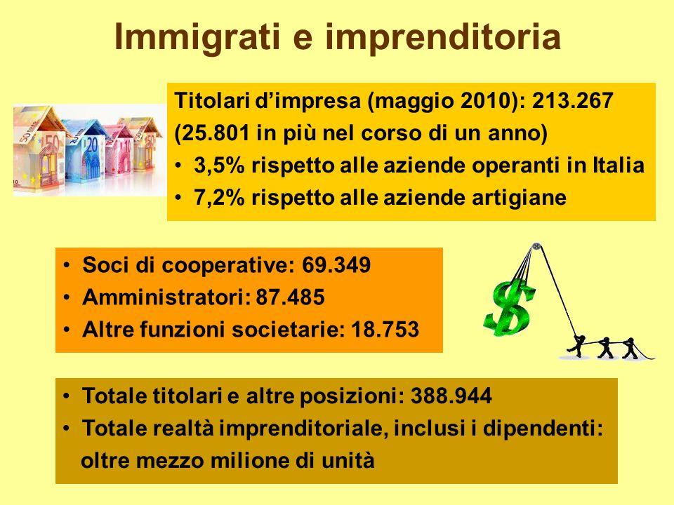 Immigrati e imprenditoria Titolari dimpresa (maggio 2010): 213.267 (25.801 in più nel corso di un anno) 3,5% rispetto alle aziende operanti in Italia 7,2% rispetto alle aziende artigiane Soci di cooperative: 69.349 Amministratori: 87.485 Altre funzioni societarie: 18.753 Totale titolari e altre posizioni: 388.944 Totale realtà imprenditoriale, inclusi i dipendenti: oltre mezzo milione di unità
