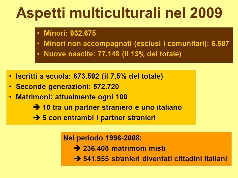 Aspetti multiculturali nel 2009 Minori: 932.675 Minori non accompagnati (esclusi i comunitari): 6.587 Nuove nascite: 77.148 (il 13% del totale) Iscritti a scuola: 673.592 (il 7,5% del totale) Seconde generazioni: 572.720 Matrimoni: attualmente ogni 100 10 tra un partner straniero e uno italiano 5 con entrambi i partner stranieri Nel periodo 1996-2008: 236.405 matrimoni misti 541.955 stranieri diventati cittadini italiani