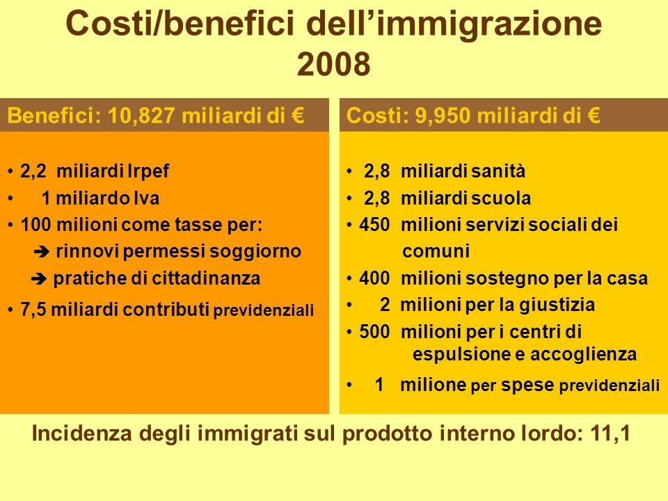 2,2 miliardi Irpef 1 miliardo Iva 100 milioni come tasse per: rinnovi permessi soggiorno pratiche di cittadinanza 7,5 miliardi contributi previdenzial