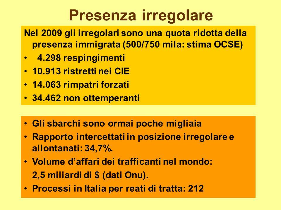 Presenza irregolare Nel 2009 gli irregolari sono una quota ridotta della presenza immigrata (500/750 mila: stima OCSE) 4.298 respingimenti 10.913 rist