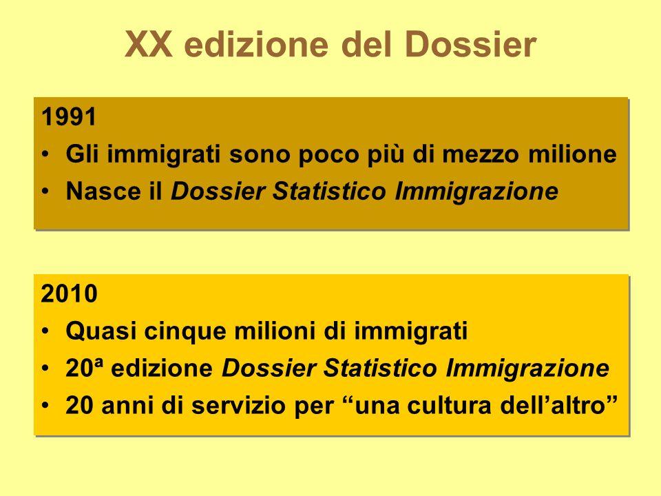 XX edizione del Dossier 1991 Gli immigrati sono poco più di mezzo milione Nasce il Dossier Statistico Immigrazione 1991 Gli immigrati sono poco più di