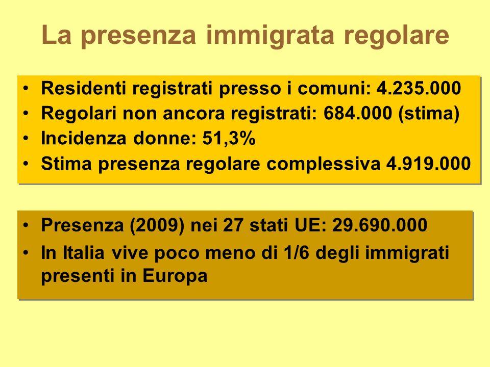 La presenza immigrata regolare Residenti registrati presso i comuni: 4.235.000 Regolari non ancora registrati: 684.000 (stima) Incidenza donne: 51,3% Stima presenza regolare complessiva 4.919.000 Residenti registrati presso i comuni: 4.235.000 Regolari non ancora registrati: 684.000 (stima) Incidenza donne: 51,3% Stima presenza regolare complessiva 4.919.000 Presenza (2009) nei 27 stati UE: 29.690.000 In Italia vive poco meno di 1/6 degli immigrati presenti in Europa Presenza (2009) nei 27 stati UE: 29.690.000 In Italia vive poco meno di 1/6 degli immigrati presenti in Europa