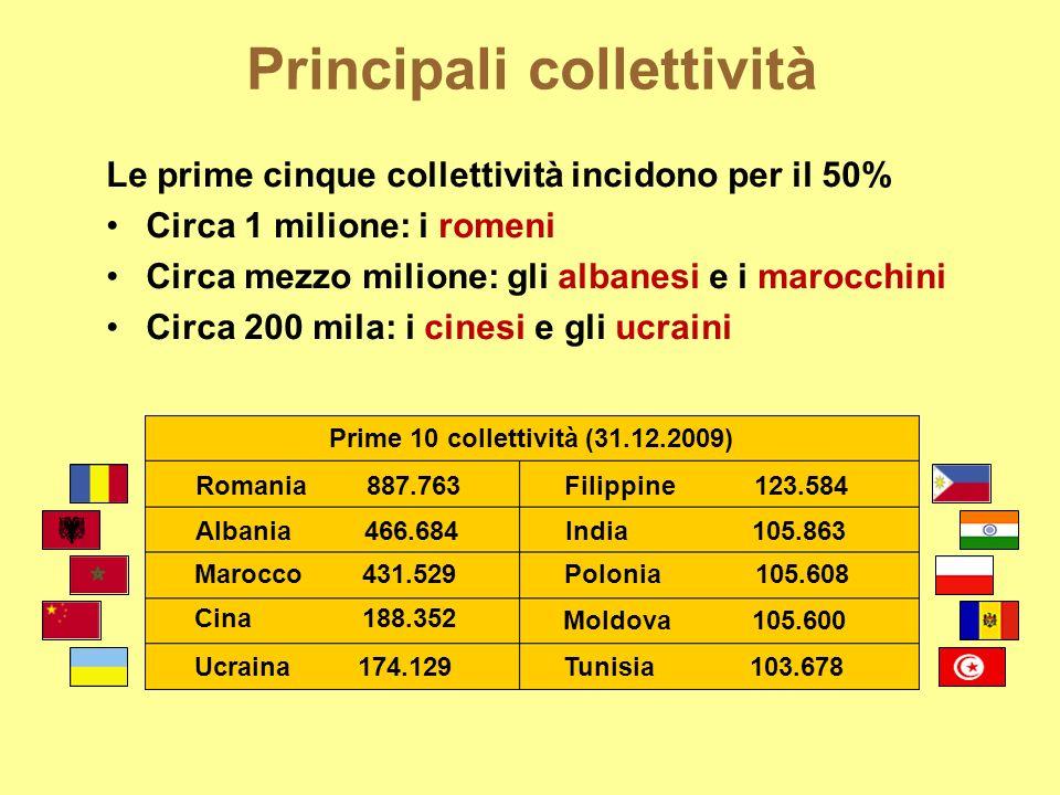 Principali collettività Le prime cinque collettività incidono per il 50% Circa 1 milione: i romeni Circa mezzo milione: gli albanesi e i marocchini Ci