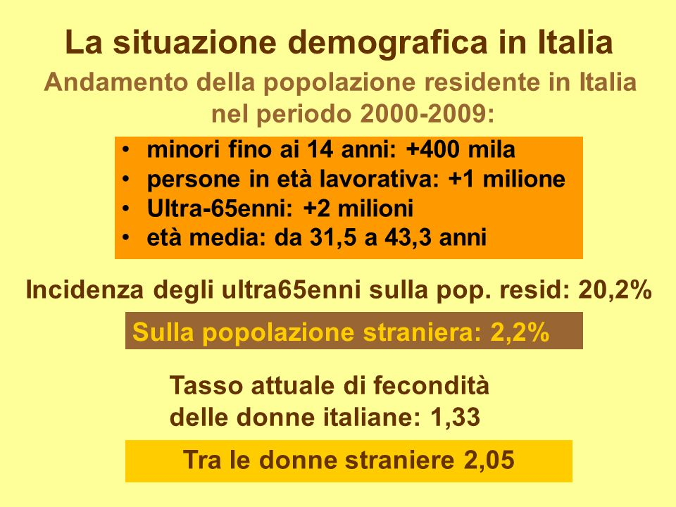 La situazione demografica in Italia minori fino ai 14 anni: +400 mila persone in età lavorativa: +1 milione Ultra-65enni: +2 milioni età media: da 31,5 a 43,3 anni Incidenza degli ultra65enni sulla pop.