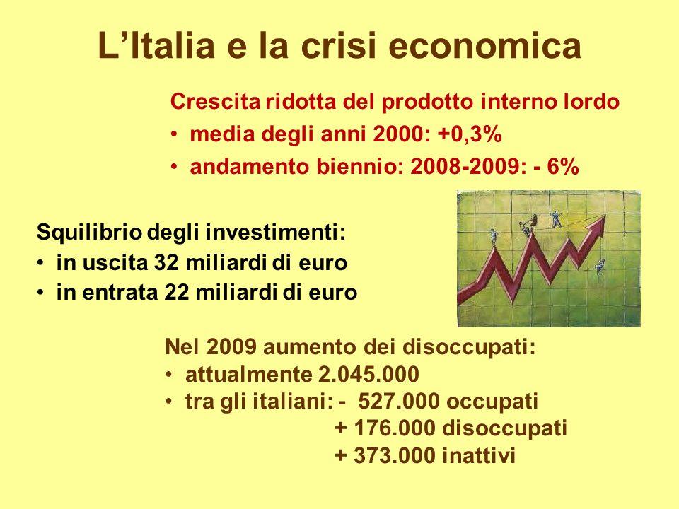 LItalia e la crisi economica Crescita ridotta del prodotto interno lordo media degli anni 2000: +0,3% andamento biennio: 2008-2009: - 6% Squilibrio degli investimenti: in uscita 32 miliardi di euro in entrata 22 miliardi di euro Nel 2009 aumento dei disoccupati: attualmente 2.045.000 tra gli italiani: - 527.000 occupati + 176.000 disoccupati + 373.000 inattivi