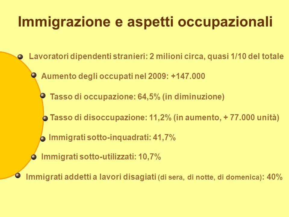 Immigrazione e aspetti occupazionali Lavoratori dipendenti stranieri: 2 milioni circa, quasi 1/10 del totale Aumento degli occupati nel 2009: +147.000 Tasso di occupazione: 64,5% (in diminuzione) Tasso di disoccupazione: 11,2% (in aumento, + 77.000 unità) Immigrati sotto-inquadrati: 41,7% Immigrati sotto-utilizzati: 10,7% Immigrati addetti a lavori disagiati (di sera, di notte, di domenica) : 40%