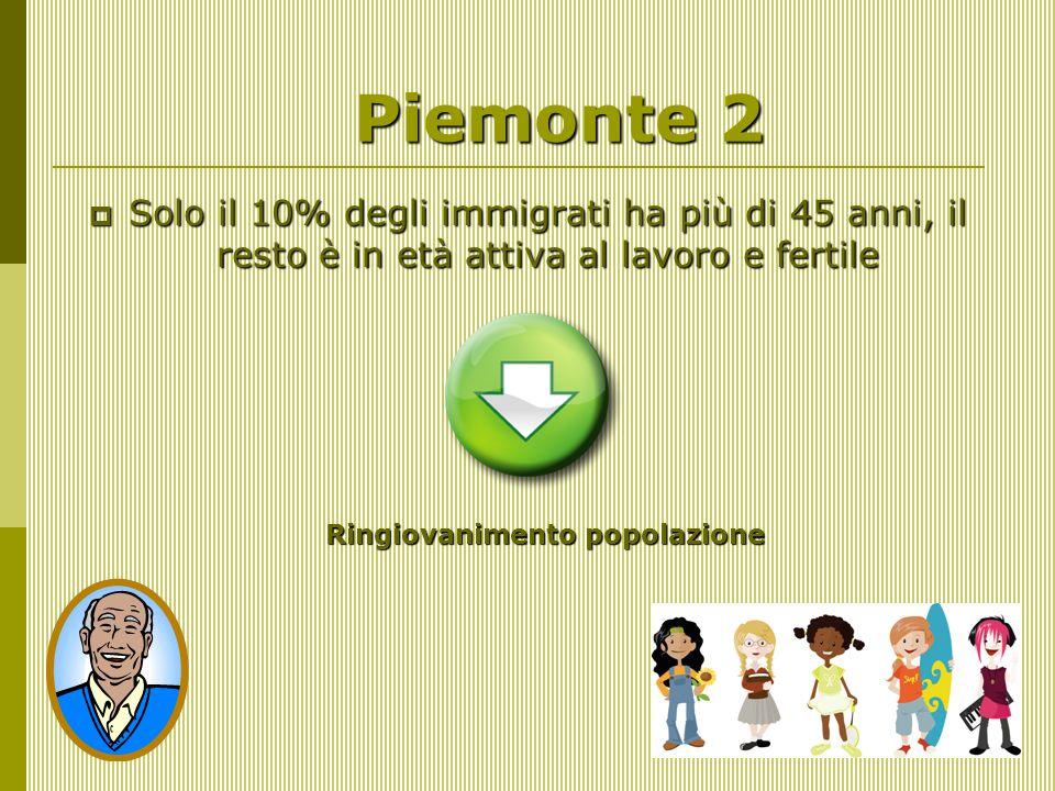 Piemonte 2 Solo il 10% degli immigrati ha più di 45 anni, il resto è in età attiva al lavoro e fertile Solo il 10% degli immigrati ha più di 45 anni, il resto è in età attiva al lavoro e fertile Ringiovanimento popolazione Ringiovanimento popolazione