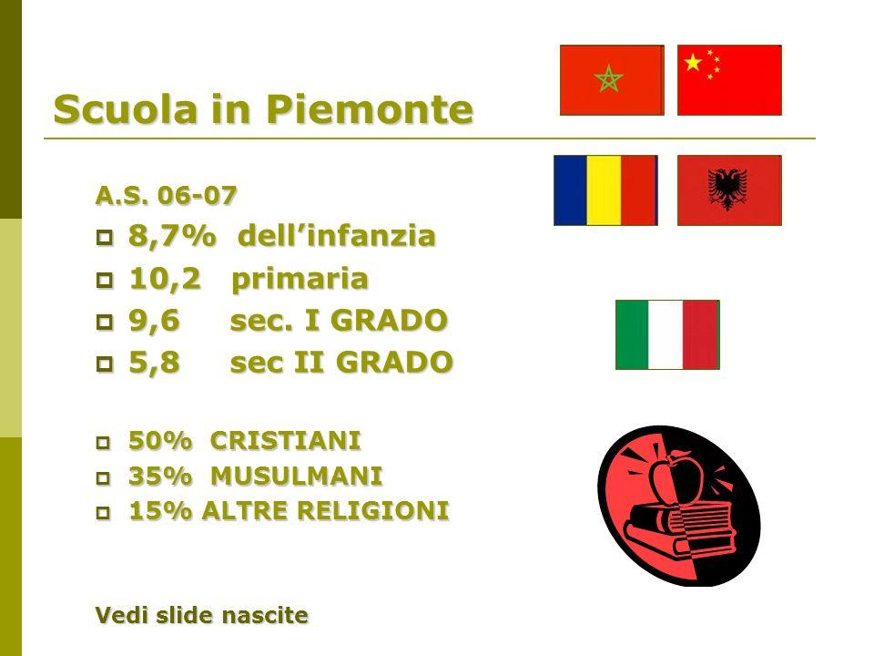 Scuola in Piemonte A.S. 06-07 8,7% dellinfanzia 8,7% dellinfanzia 10,2 primaria 10,2 primaria 9,6 sec. I GRADO 9,6 sec. I GRADO 5,8 sec II GRADO 5,8 s