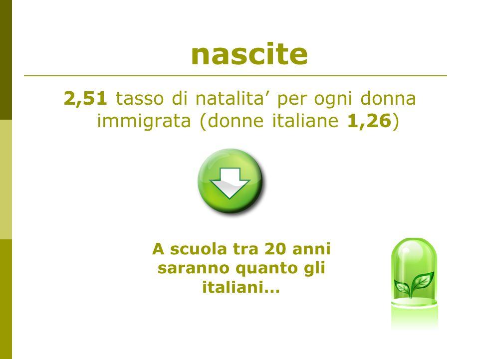 nascite 2,51 tasso di natalita per ogni donna immigrata (donne italiane 1,26) A scuola tra 20 anni saranno quanto gli italiani…