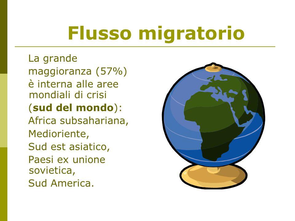 Flusso migratorio La grande maggioranza (57%) è interna alle aree mondiali di crisi (sud del mondo): Africa subsahariana, Medioriente, Sud est asiatico, Paesi ex unione sovietica, Sud America.
