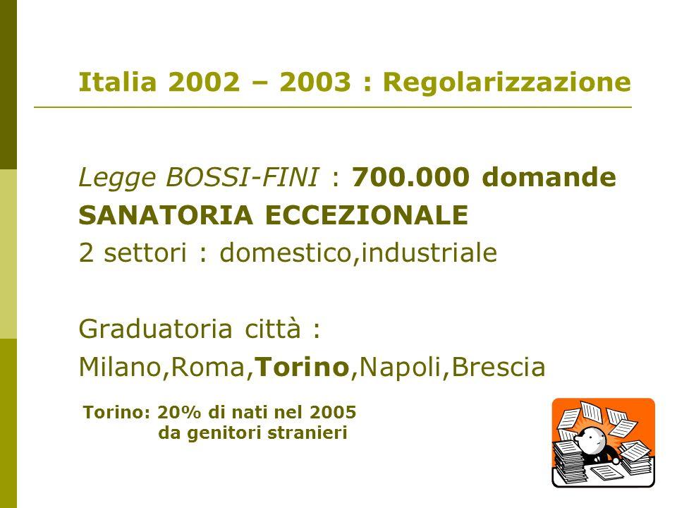 Italia 2002 – 2003 : Regolarizzazione Legge BOSSI-FINI : 700.000 domande SANATORIA ECCEZIONALE 2 settori : domestico,industriale Graduatoria città : M