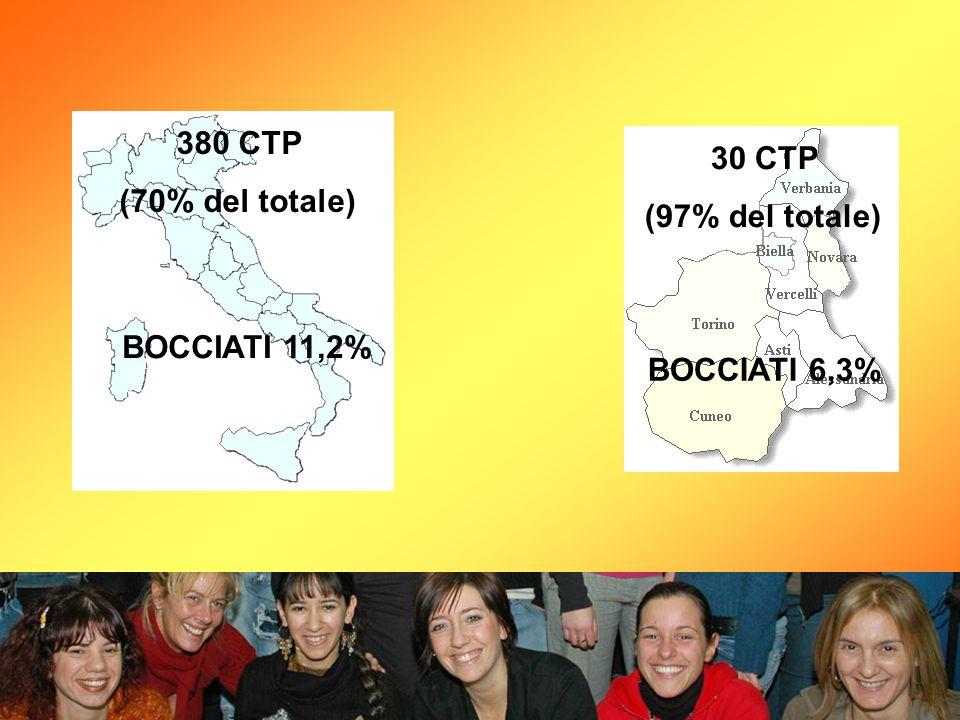 380 CTP (70% del totale) 30 CTP (97% del totale) BOCCIATI 11,2% BOCCIATI 6,3%