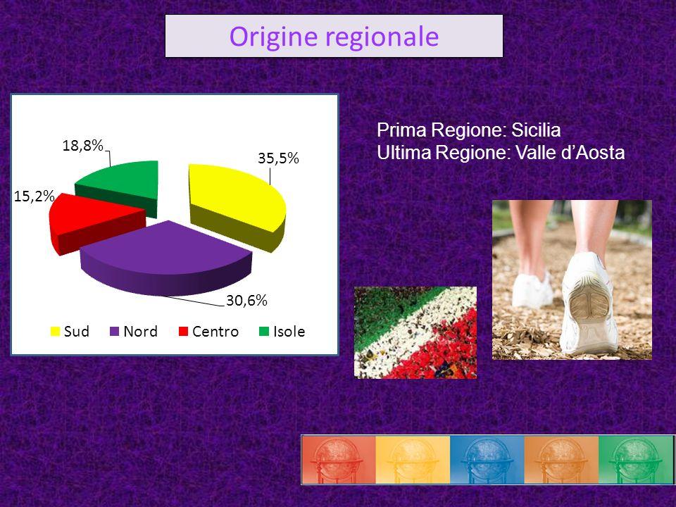 Prima Regione: Sicilia Ultima Regione: Valle dAosta Origine regionale