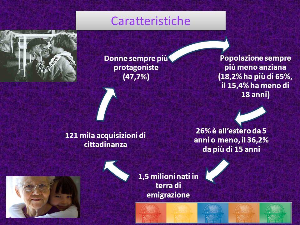 In un anno… Spostamenti dal Sud al Centro-Nord: 120 mila Rientri dal Nord al Sud: 50 mila Pendolari di lungo raggio (Sud-Nord): 136 mila Pendolari Italia-Estero: 11.700 Frontalieri: 45 mila 400 mila totali 1 ogni 150 residenti