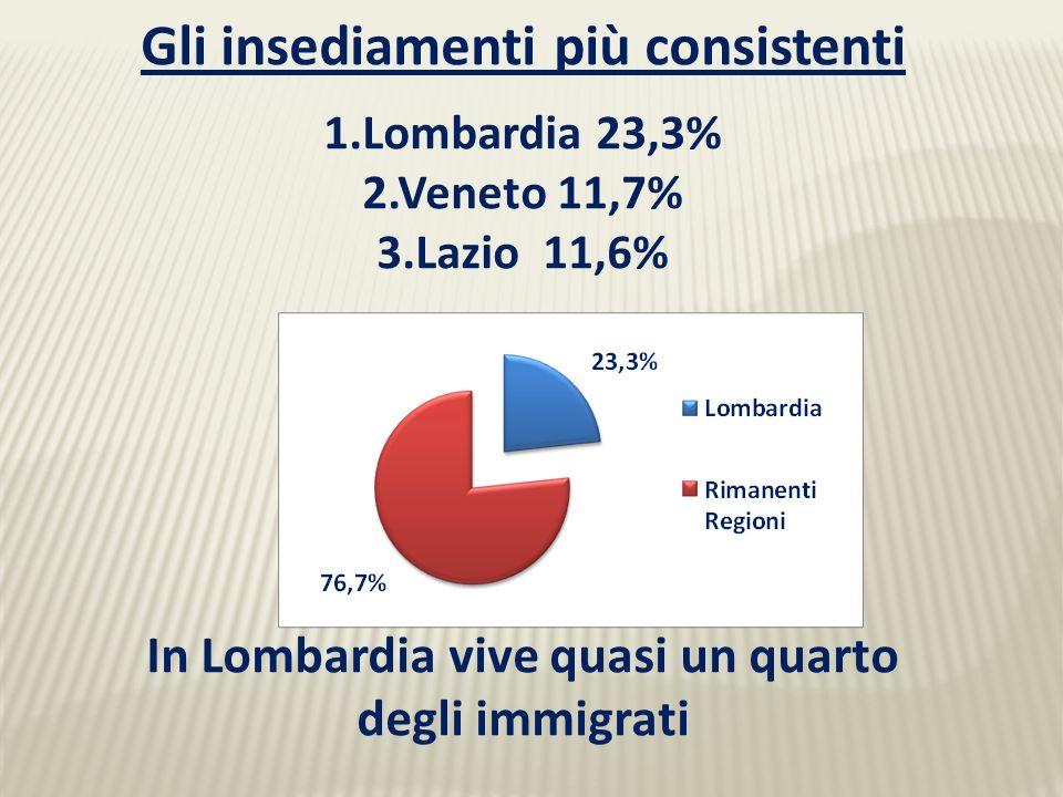 Gli insediamenti più consistenti 1.Lombardia 23,3% 2.Veneto 11,7% 3.Lazio 11,6% In Lombardia vive quasi un quarto degli immigrati