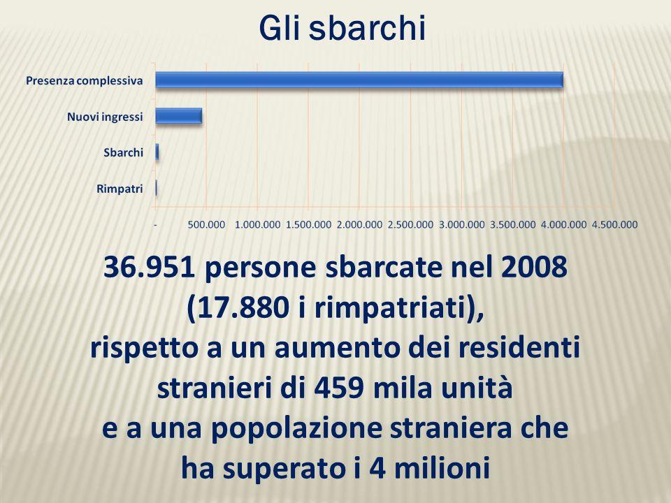 36.951 persone sbarcate nel 2008 (17.880 i rimpatriati), rispetto a un aumento dei residenti stranieri di 459 mila unità e a una popolazione straniera che ha superato i 4 milioni Gli sbarchi