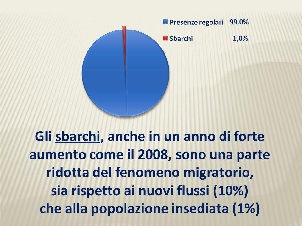 Gli sbarchi, anche in un anno di forte aumento come il 2008, sono una parte ridotta del fenomeno migratorio, sia rispetto ai nuovi flussi (10%) che alla popolazione insediata (1%)