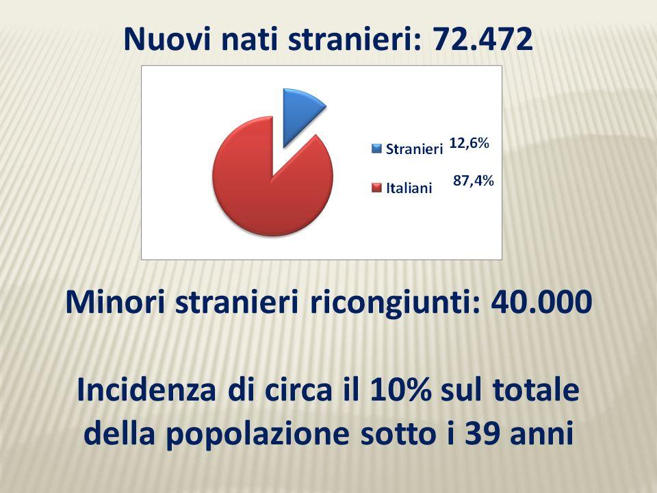 Nuovi nati stranieri: 72.472 Minori stranieri ricongiunti: 40.000 Incidenza di circa il 10% sul totale della popolazione sotto i 39 anni