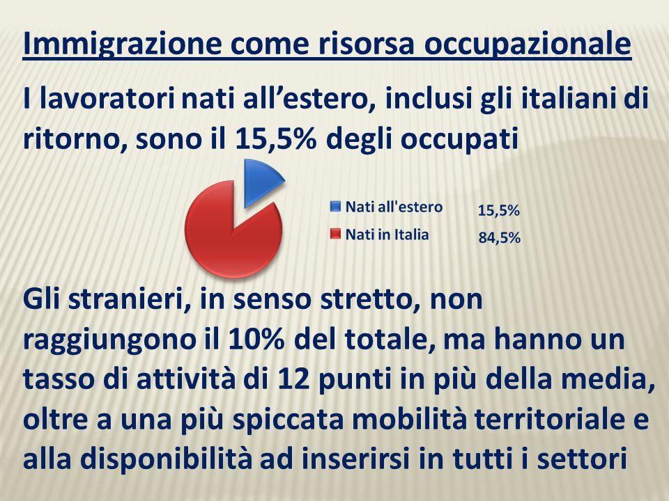 Immigrazione come risorsa occupazionale I lavoratori nati allestero, inclusi gli italiani di ritorno, sono il 15,5% degli occupati Gli stranieri, in senso stretto, non raggiungono il 10% del totale, ma hanno un tasso di attività di 12 punti in più della media, oltre a una più spiccata mobilità territoriale e alla disponibilità ad inserirsi in tutti i settori