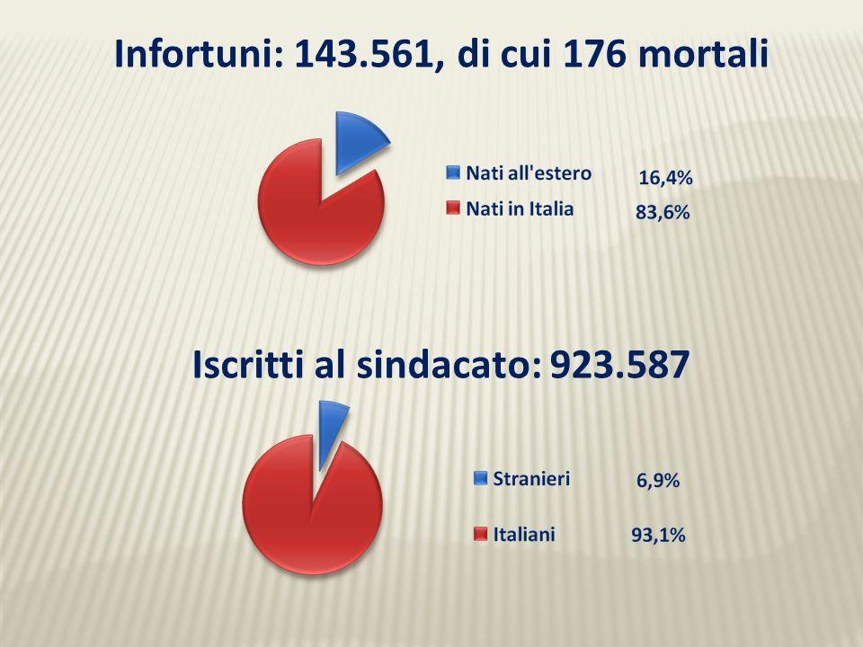 Infortuni: 143.561, di cui 176 mortali Iscritti al sindacato: 923.587