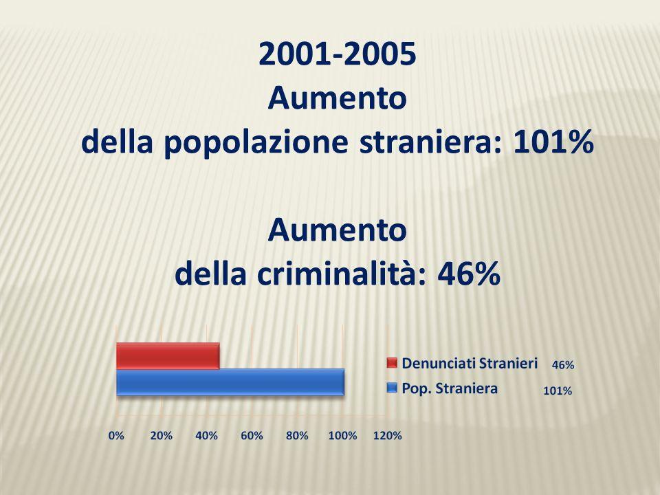 2001-2005 Aumento della popolazione straniera: 101% Aumento della criminalità: 46%