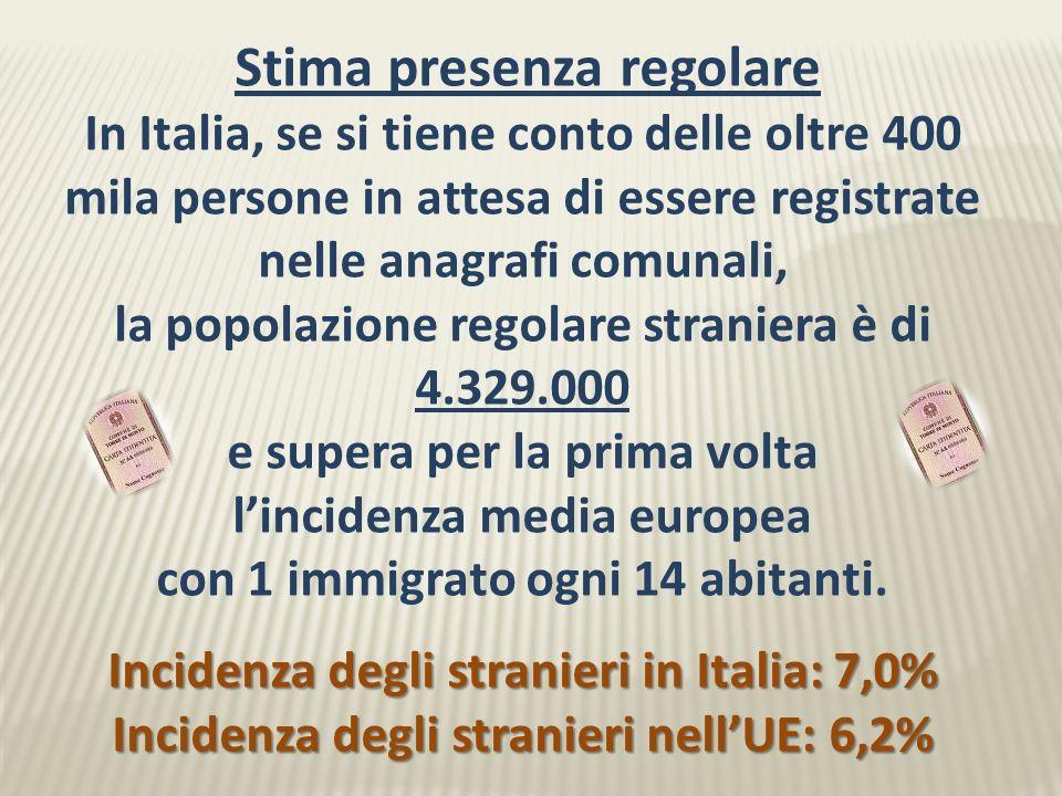 In Italia, se si tiene conto delle oltre 400 mila persone in attesa di essere registrate nelle anagrafi comunali, la popolazione regolare straniera è di 4.329.000 e supera per la prima volta lincidenza media europea con 1 immigrato ogni 14 abitanti.