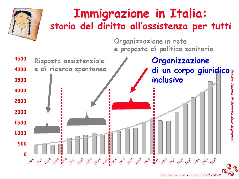 Immigrazione in Italia: storia del diritto allassistenza per tutti Società Italiana di Medicina delle Migrazioni Risposta assistenziale e di ricerca s