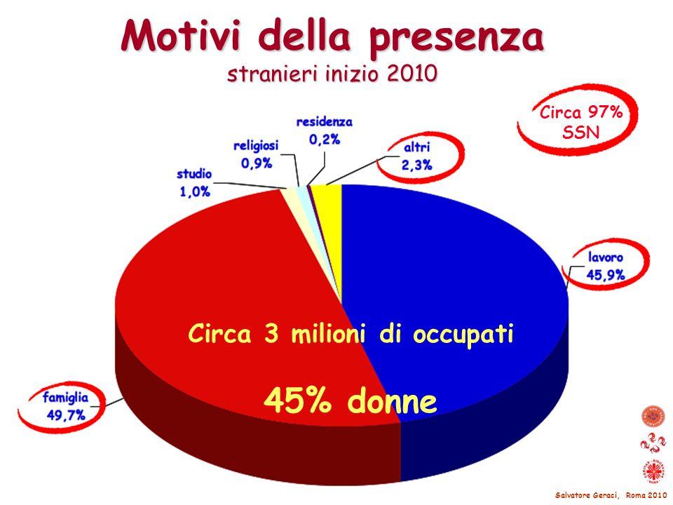 Motivi della presenza stranieri inizio 2010 Circa 97% SSN Salvatore Geraci, Roma 2010 Circa 3 milioni di occupati 45% donne