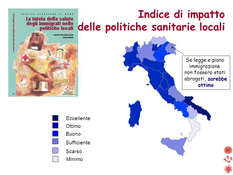 Indice di impatto delle politiche sanitarie locali Eccellente Buono Ottimo Sufficiente Scarso Minimo Se legge e piano immigrazione non fossero stati s