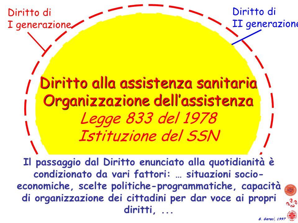 Diritto alla tutela della salute Costituzione Italiana Diritto alla assistenza sanitaria Organizzazione dellassistenza Legge 833 del 1978 Istituzione