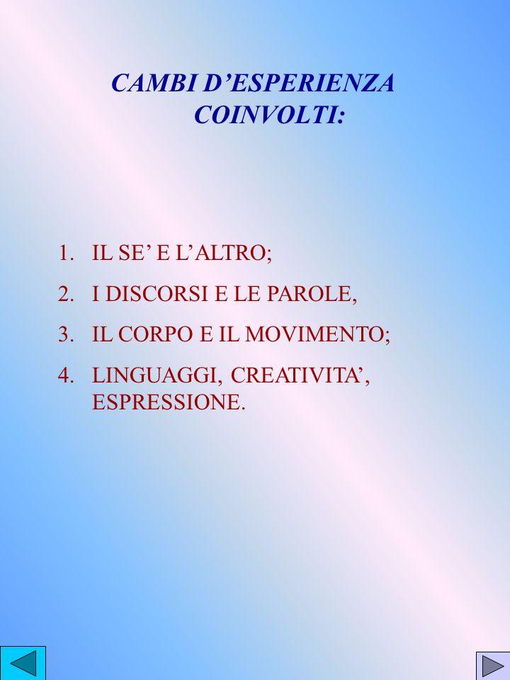 CAMBI DESPERIENZA COINVOLTI: 1.IL SE E LALTRO; 2.I DISCORSI E LE PAROLE, 3.IL CORPO E IL MOVIMENTO; 4.LINGUAGGI, CREATIVITA, ESPRESSIONE.