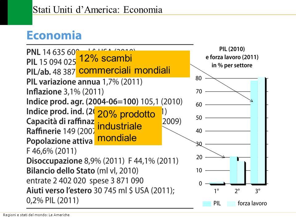 Regioni e stati del mondo: Le Americhe Stati Uniti dAmerica: Economia 20% prodotto industriale mondiale 12% scambi commerciali mondiali
