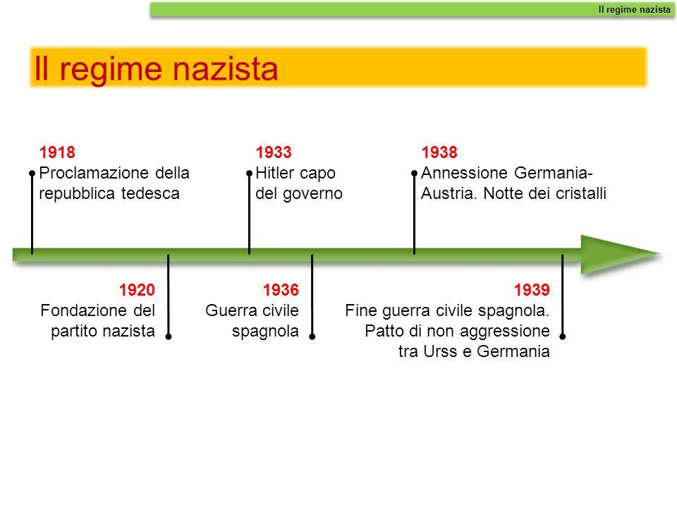 Il regime nazista 1918 Proclamazione della repubblica tedesca 1920 Fondazione del partito nazista Il regime nazista 1933 Hitler capo del governo 1936 Guerra civile spagnola 1938 Annessione Germania- Austria.