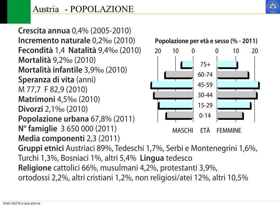 Stati dellEuropa alpina Austria - POPOLAZIONE Gli abitanti si distribuiscono in modo disuguale sul territorio, concentrandosi nelle valli maggiori e nelle zone più basse, dove si trovano le città, le attività economiche e le principali vie di comunicazione.