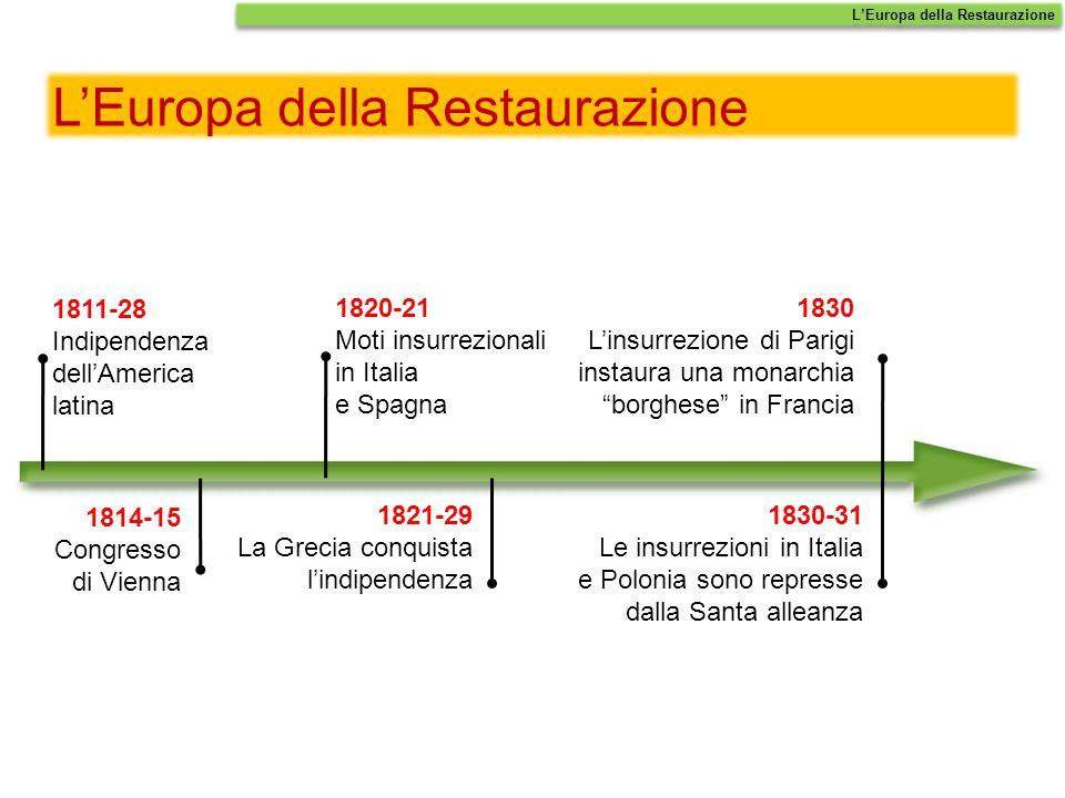 LEuropa della Restaurazione 1811-28 Indipendenza dellAmerica latina 1814-15 Congresso di Vienna 1821-29 La Grecia conquista lindipendenza 1830 Linsurr