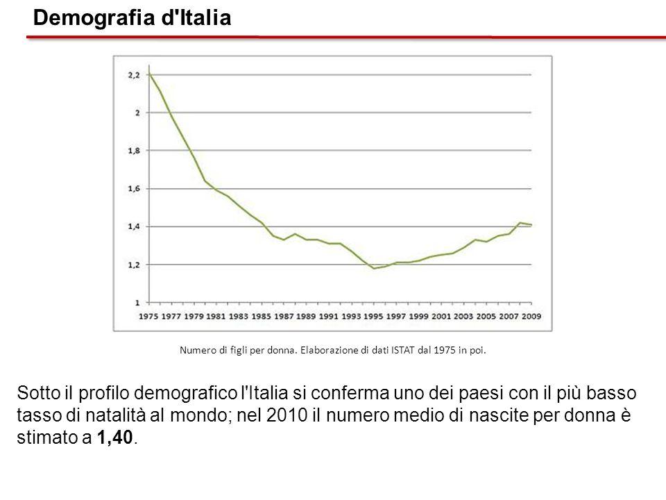 Sotto il profilo demografico l'Italia si conferma uno dei paesi con il più basso tasso di natalità al mondo; nel 2010 il numero medio di nascite per d