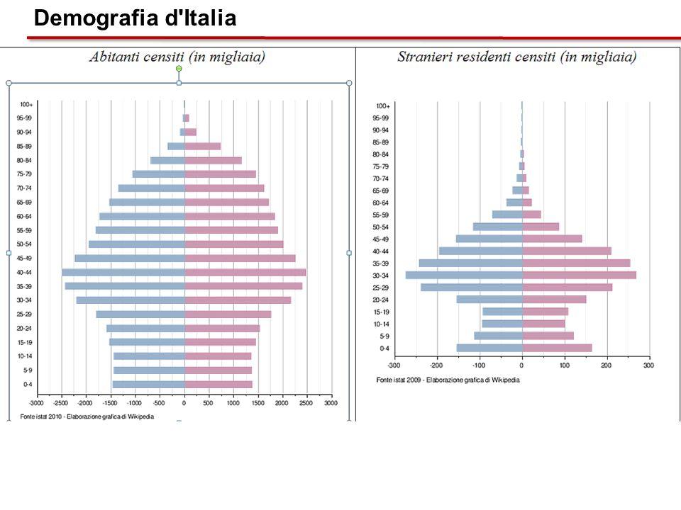Demografia d'Italia