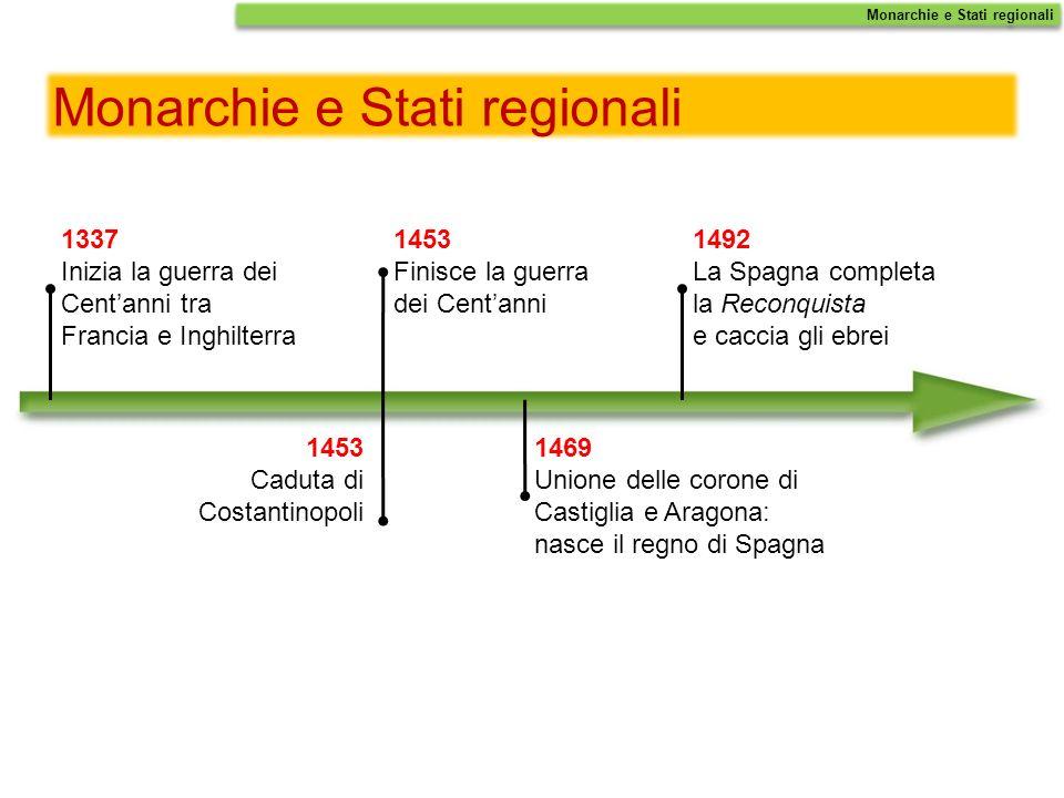 Monarchie e Stati regionali 1337 Inizia la guerra dei Centanni tra Francia e Inghilterra 1453 Caduta di Costantinopoli 1453 Finisce la guerra dei Cent