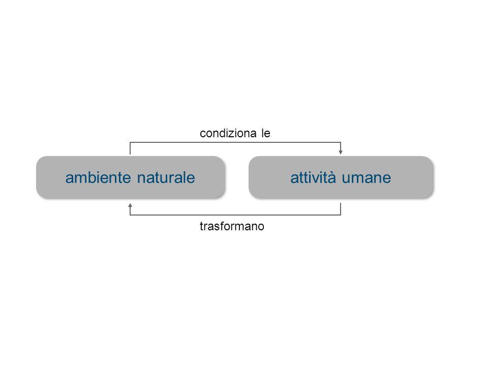 attività umane ambiente naturale condiziona le trasformano