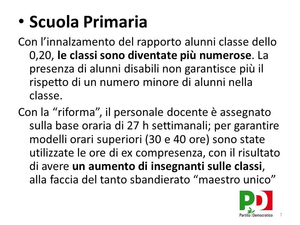Scuola Primaria Con linnalzamento del rapporto alunni classe dello 0,20, le classi sono diventate più numerose.