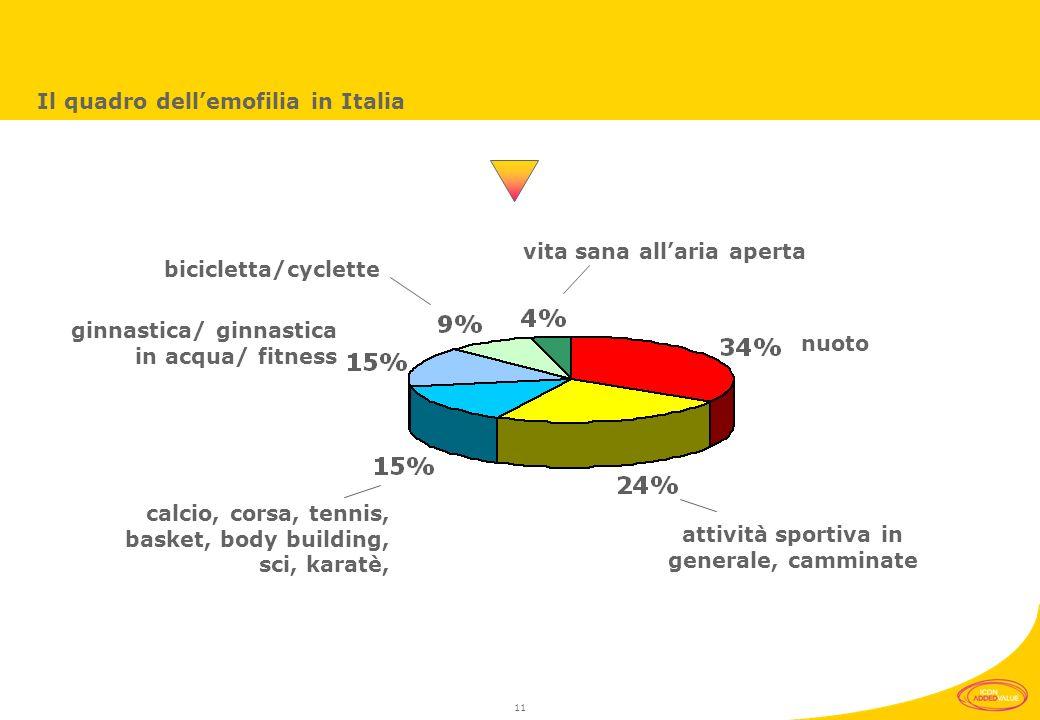 10 Il quadro dellemofilia in Italia Lattività sportiva riveste in effetti un ruolo molto importante non solo sul piano fisico, perché permette di migliorare il livello di efficienza complessiva, ma anche su un piano sociale ed emotivo perché permette la conquista di spazi di libertà un tempo chiusi.