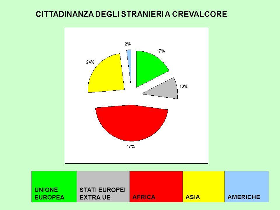 14 UNIONE EUROPEA STATI EUROPEI EXTRA UEAFRICAASIAAMERICHE CITTADINANZA DEGLI STRANIERI A CREVALCORE