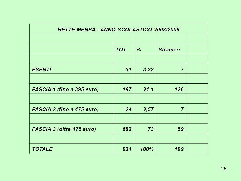 25 RETTE MENSA - ANNO SCOLASTICO 2008/2009 TOT.%Stranieri ESENTI313,327 FASCIA 1 (fino a 395 euro)19721,1126 FASCIA 2 (fino a 475 euro)242,577 FASCIA 3 (oltre 475 euro)6827359 TOTALE934100%199