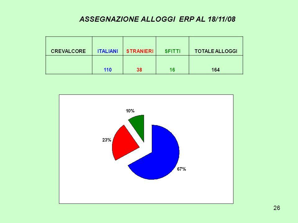 26 ASSEGNAZIONE ALLOGGI ERP AL 18/11/08 CREVALCORE ITALIANISTRANIERISFITTITOTALE ALLOGGI 1103816164