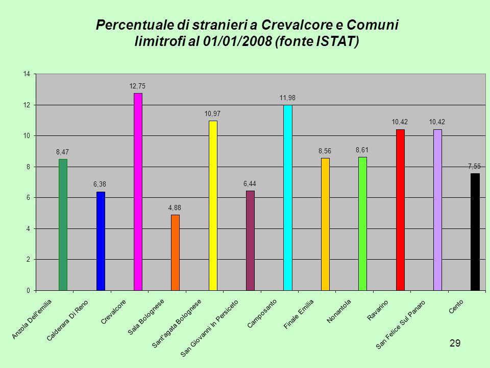 29 Percentuale di stranieri a Crevalcore e Comuni limitrofi al 01/01/2008 (fonte ISTAT) 8,47 6,38 12,75 4,88 10,97 6,44 11,98 8,56 8,61 10,42 7,55 0 2