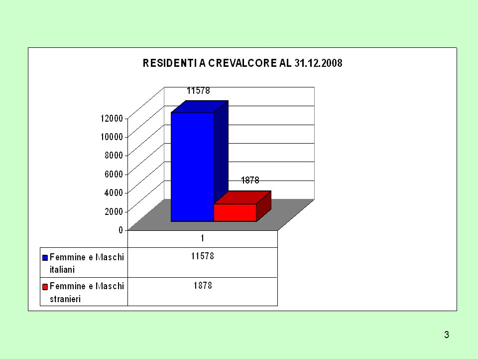 34 Il dato di Crevalcore è poco significativo se confrontato esclusivamente con gli altri Comuni della provincia di Bologna.