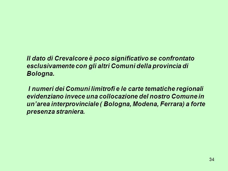34 Il dato di Crevalcore è poco significativo se confrontato esclusivamente con gli altri Comuni della provincia di Bologna. I numeri dei Comuni limit