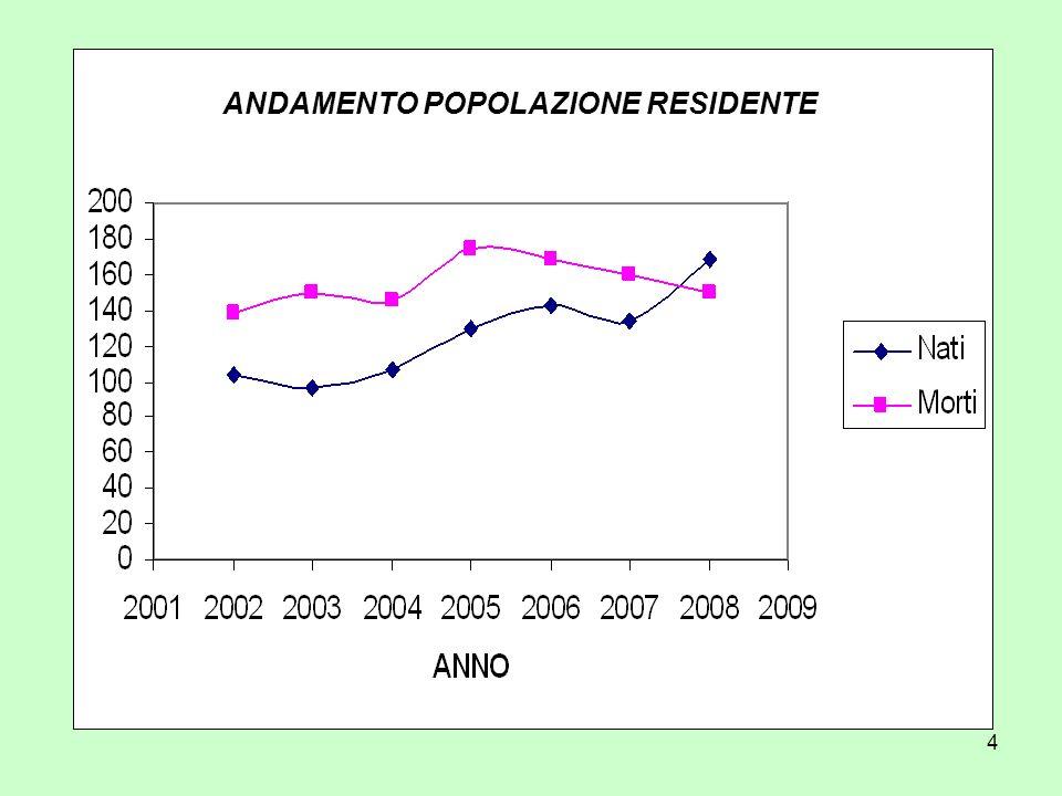 15 RESIDENTI PER FASCE DI ETA ( nati dal 1/1/1900 al 31/12/ 2008).