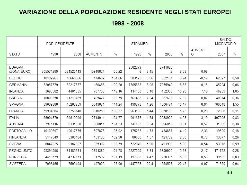 43 POP. RESIDENTE STRANIERI SALDO MIGRATORIO STATO19982008AUMENTO%1998%2008% AUMENT O2007% EUROPA (ZONA EURO)30557128932152011315948824105,22 2582279