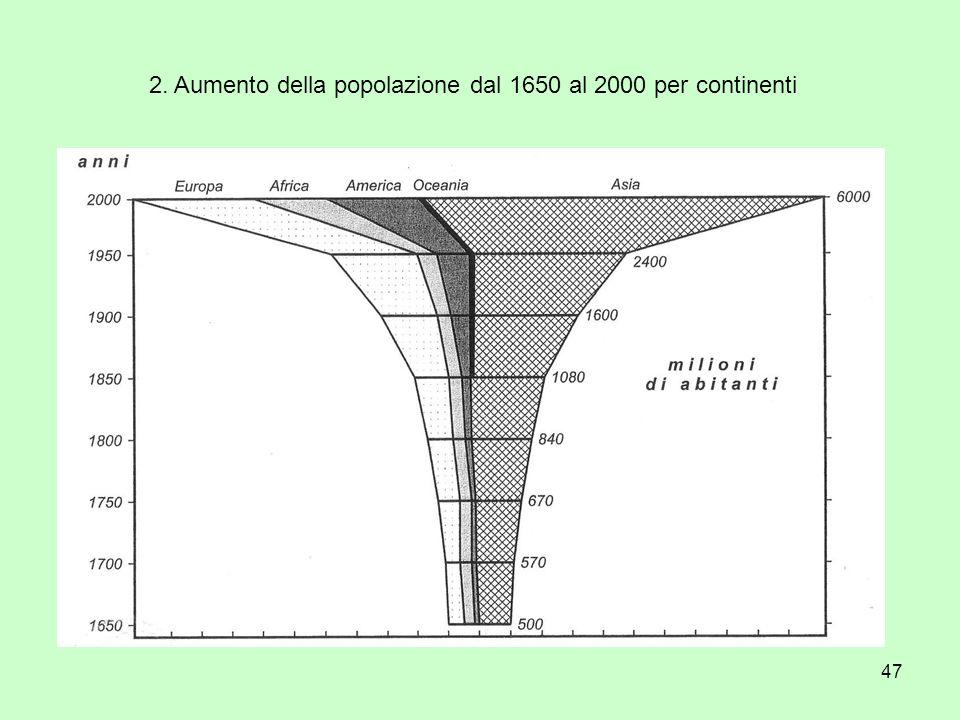 47 2. Aumento della popolazione dal 1650 al 2000 per continenti